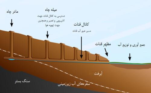 """تصویر 2. بخشهای قنات در برش عرضی. برگرفته از مدخل """"قنات"""" در http://fa.wikipedia.org"""