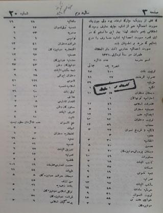 """برگرفته از مریم مزینالسلطنه سمنانی، """"صورت احصائیۀ مدارس اناث دارالخلافه طهران در سنۀ 1331ق،"""" شکوفه، سال 2، شمارۀ 20 (غرۀ صفر 1332 ق)، 3."""