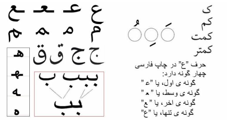 شکل ۱۰. حروف فارسی در چاپ چهارگونه، در ماشین تحریر دوگونه و در واژه¬پردازهای هوشمند یک گونه دارند.