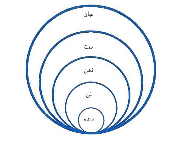 نمودار 1. نظام سلسلهمراتبی هستی از دیدگاه دینی-عرفانی.