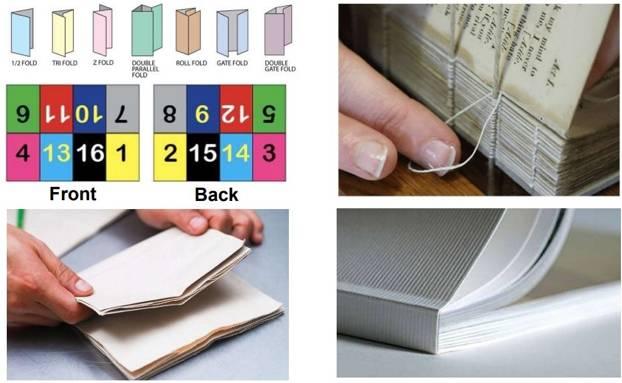 شکل ۵. ترتیب انتقال متن بر روی برگۀ کاغذ، تا کردن آن، دوختن، و صحافی کتاب. تصاویر صحافی برگرفته از https://neilpaints.com/wp-content/uploads/2018/09/coloring-book-printing-and-binding-marvelous-manhattan-perfect-bound-book-of-coloring-book-printing-and-binding.jpg/.