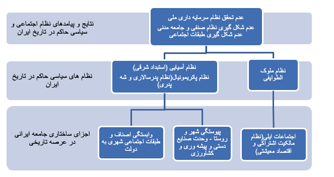 شکل 1. مدل تحلیلی اشرف برای بررسی موانع تاریخی توسعۀ ایران.